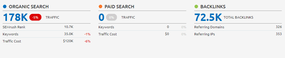 SEMrush results for Organic Search Results