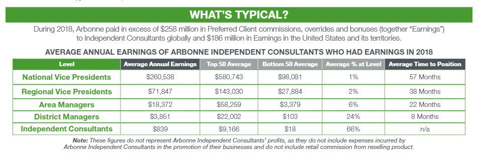 Arbonne MLM Review - Earnings