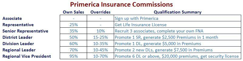 Primerica MLM Review-Commissions
