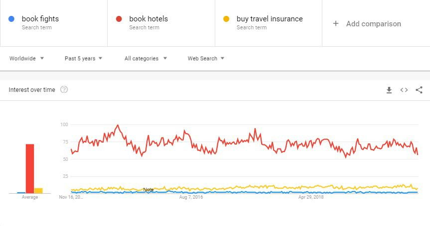 How to Sell Travel Online - google trends