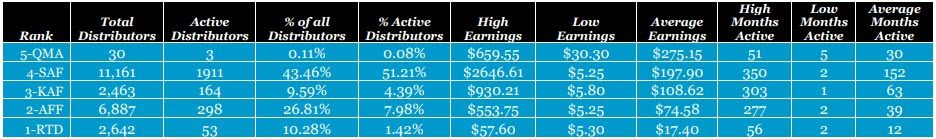 Is Reliv a MLM - Rank earnings 2