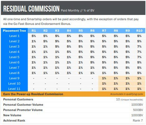 What is Pruvit Ketos - residual commission