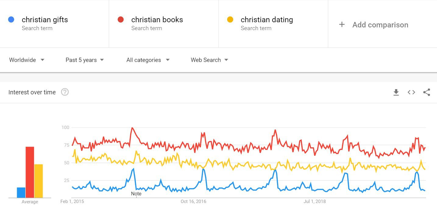 sell christian products - trends