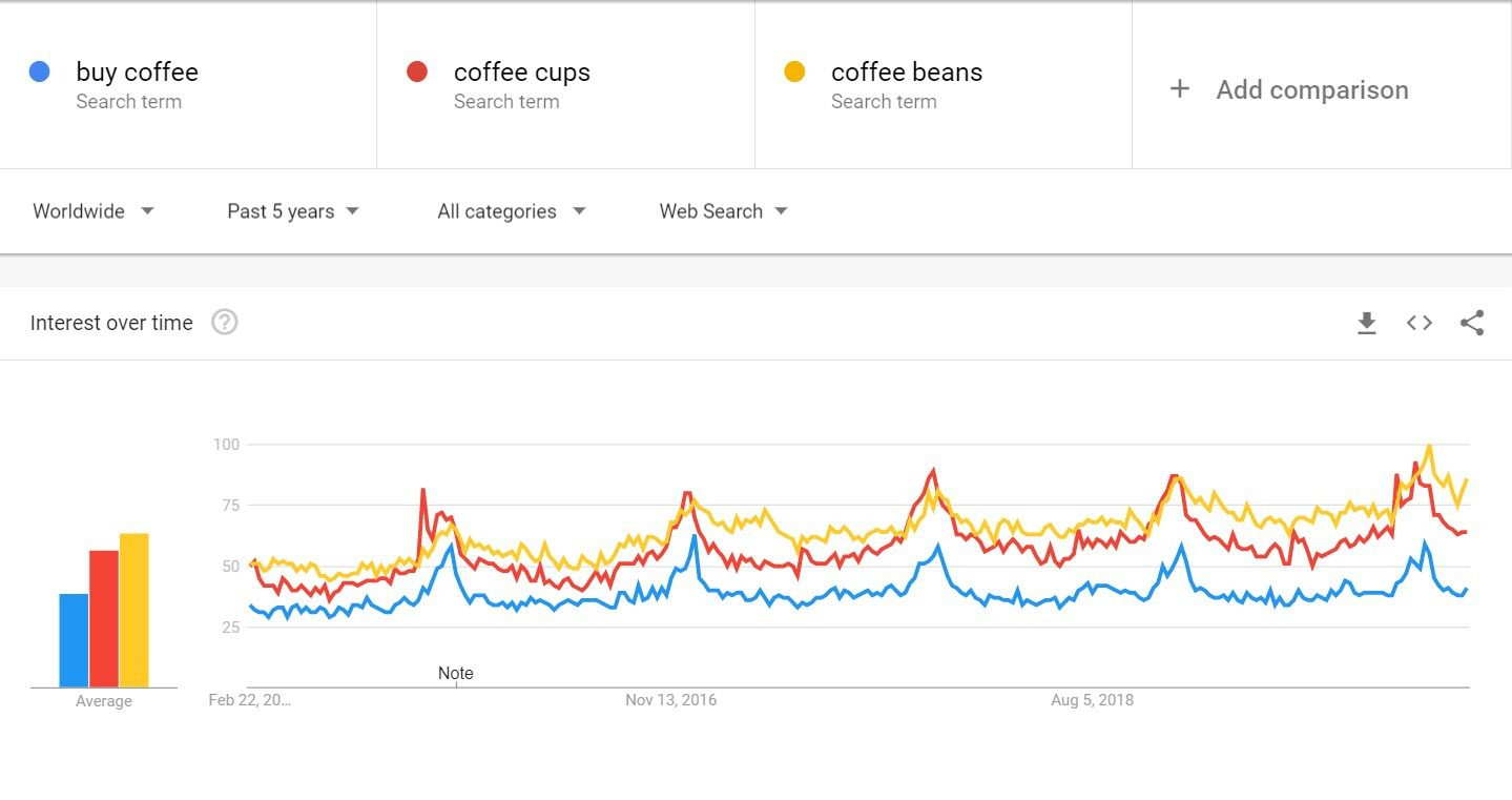 Sell Coffee Online - coffee trends