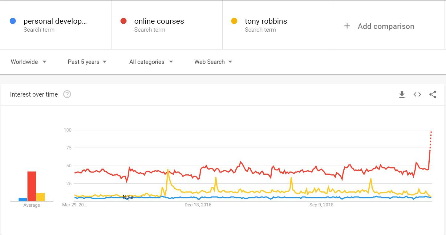 How To Make Money In The online Personal Development - google trends