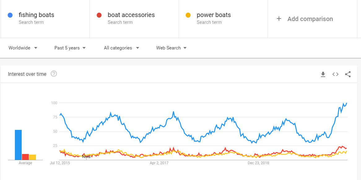 How to Sell Boats Online - boat trends