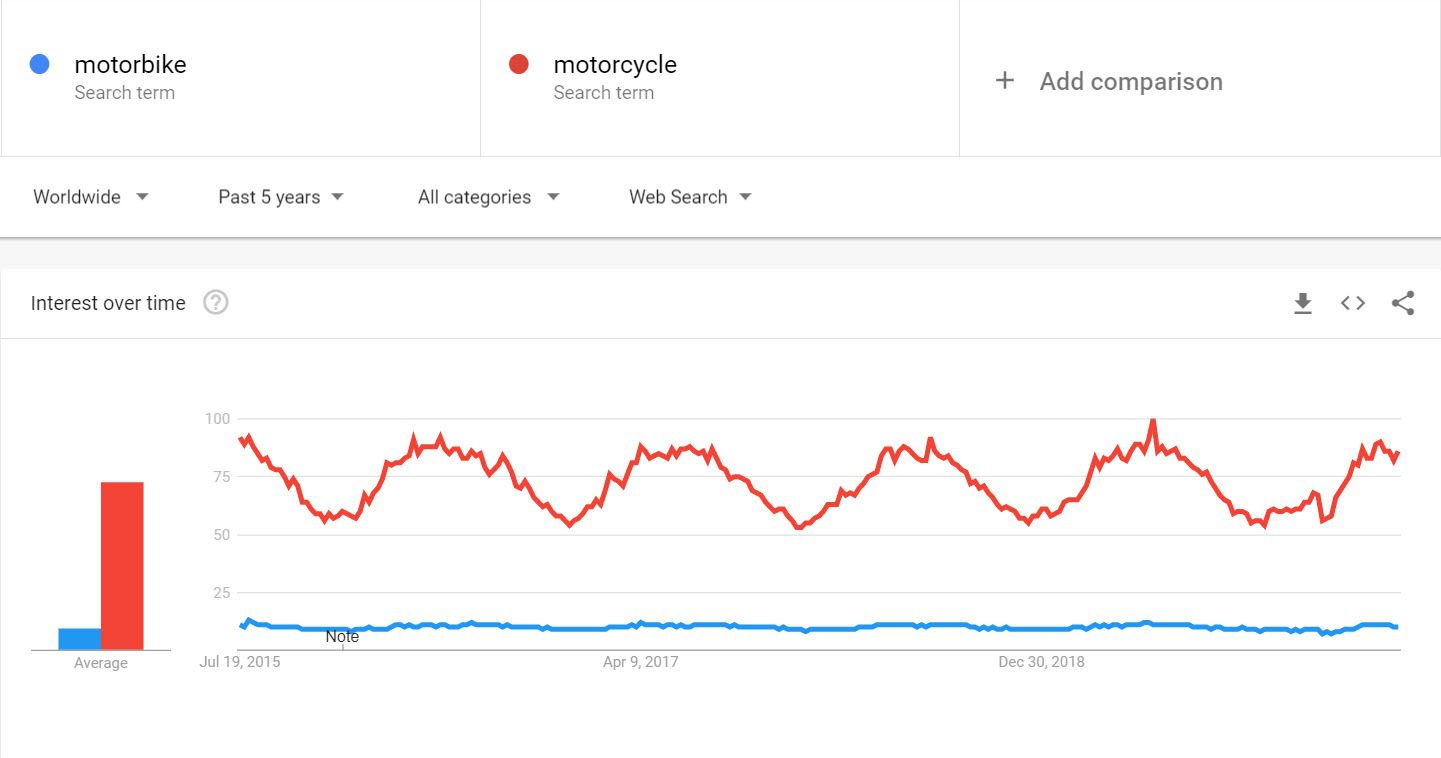 How to Sell Motorbikes Online - Motorbike trends