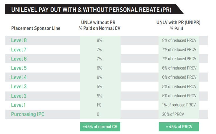 Noni MLM Review - Unilevel