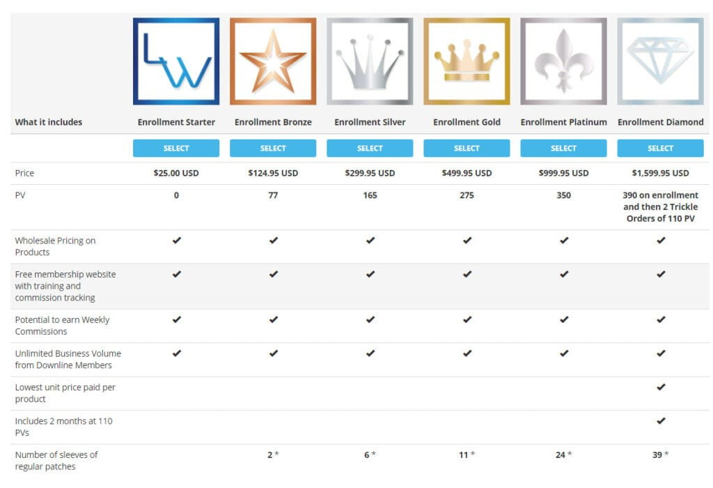 lifewave MLM review - Starter kits