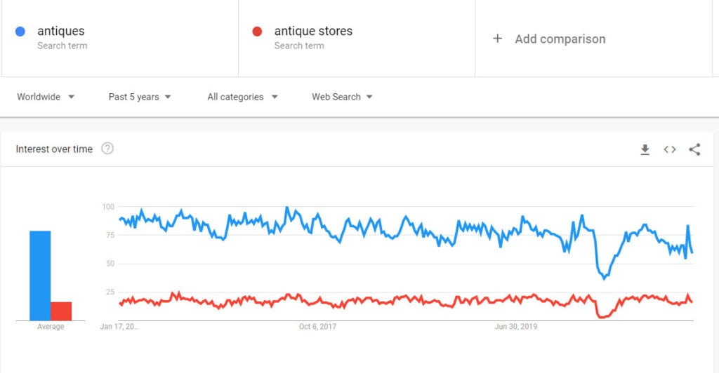 sell antiques online - search trends