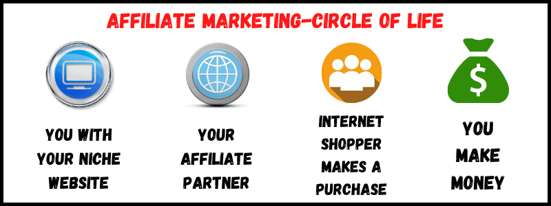 affiliate marketing gragh, ho to make a difference