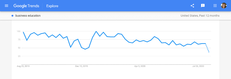 search trends business education