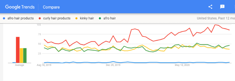 google trends search afro hair care