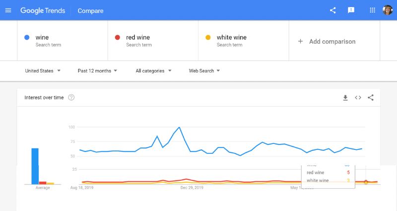 google trends search for wine