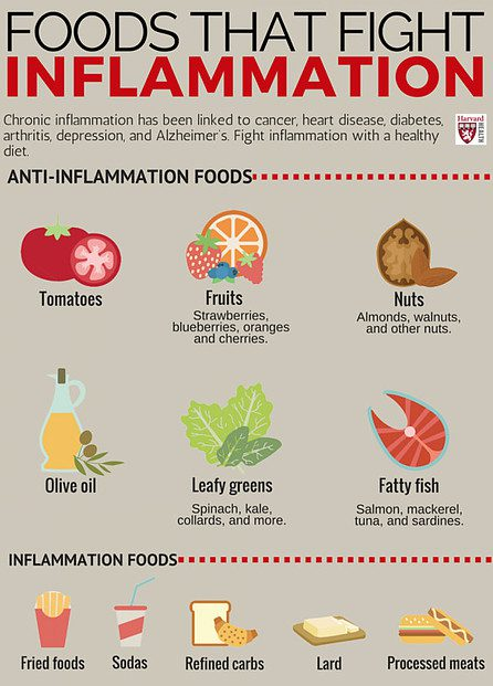 HOW TO STOP INFLAMMATION NATURALLY - foods that fight inflammation chart